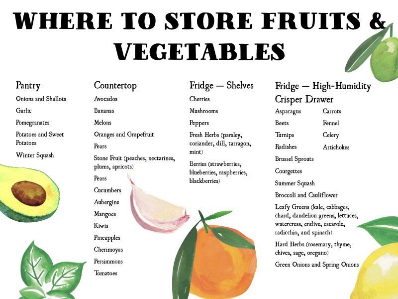Die beste Art, Obst und Gemüse zu lagern
